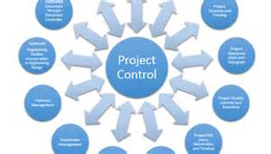 Project Controller by Project A Technique And Approach Linkedin