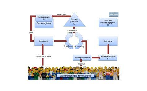 Lebenslauf Staatangehorigkeit Oder Brd Neues Miebu Projekt Lernvideo Politisches System Der Brd Parmesan Pike
