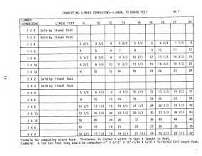 actual lumber dimensions chart car interior design