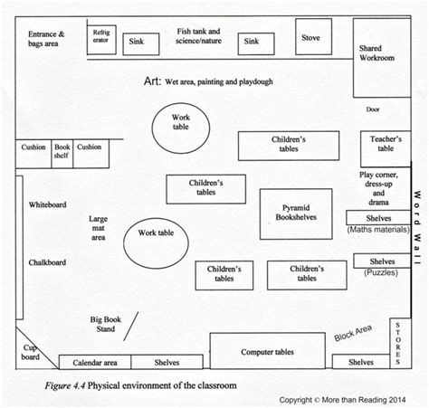 physical layout of classroom organising early years classroom more than reading blog