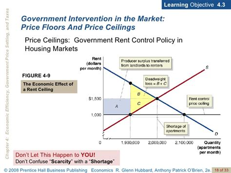 Analyzing Price Ceilings And Floors by Chap4pp