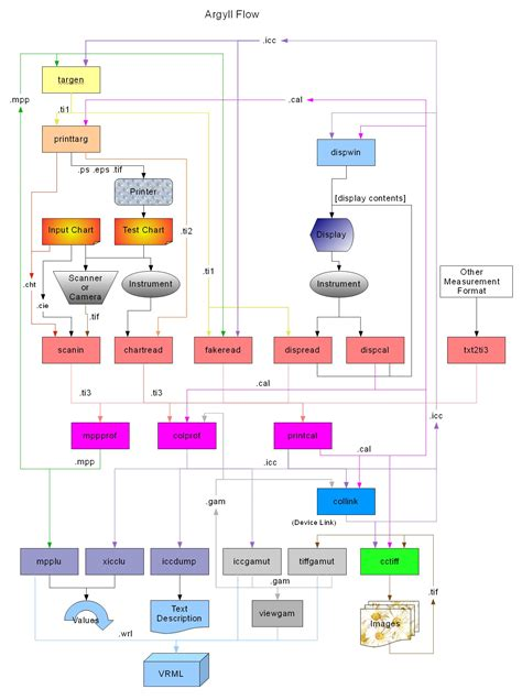 data flow diagram maker free data flow diagram maker