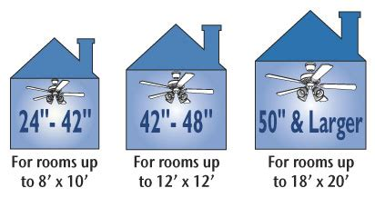 fan size for room how to select the right size for every room