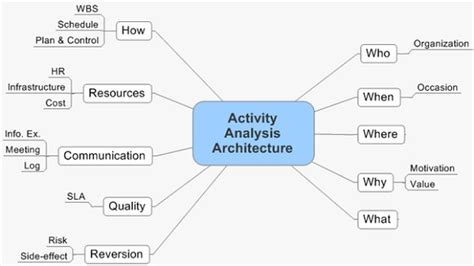 pattern theory based interpretation of activities activity analysis definition operations supply chain