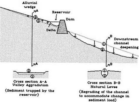 River Cross Section Definition by Chapter 8 Floodplain Definition And Flood Hazard Assessment