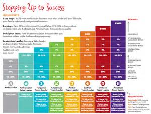doterra compensation plan pictures to pin on pinterest