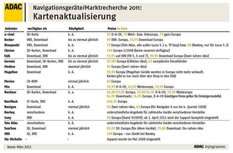 Motorrad Navi Sinnvoll by Adac Infografik Navi Kartentest Navi Karten Updates