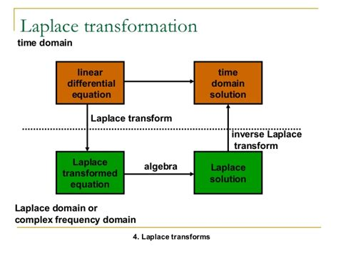 block diagram transformation block diagram transformation theorems image collections