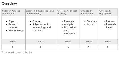 Essay Writing Criteria by Essay Writing Assessment Criteria Original Content
