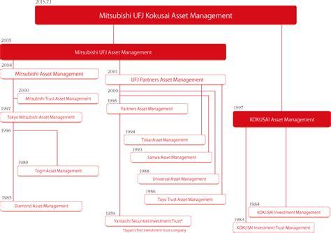 mitsubishi ufj asset management history mitsubishi ufj kokusai asset management