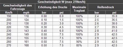Motorradreifen Umrechnung by Anpassen Des Reifendrucks Bei Hoher Geschwindigkeit