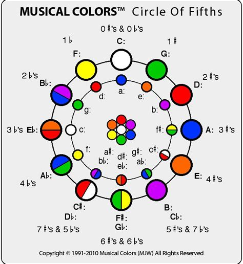 245 best images about frequency vibration on dna consciousness and musicals