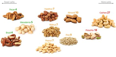100g carbohydrates low carb nuts the best and the worst diet doctor