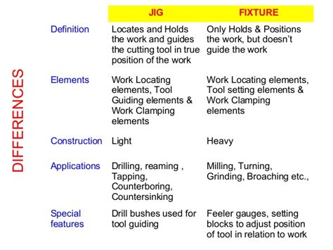 design guidelines definition jigs and fixture