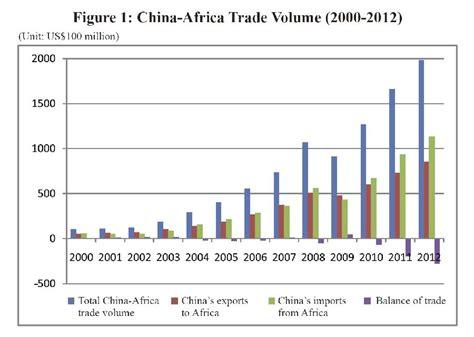 Resource Furniture Deutschland by 中国与非洲的经贸合作 2013 白皮书 英文