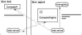 tutorial java rmi pdf running the exle programs