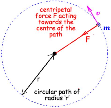 circular motion diagram can someone explain to my simple mind how freefall in the