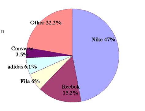 athletic shoe market industry leaders