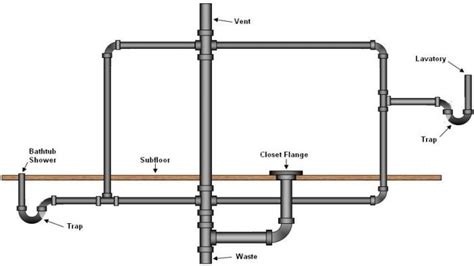 Vent Pipe In Bathroom Sewer Vent Pipe Diagram Images