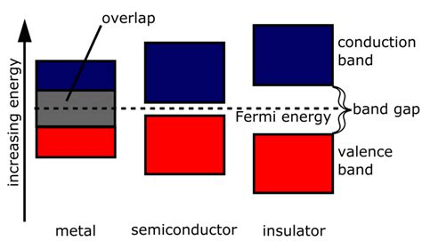 electrical conductors semiconductors and insulators band gap energy education