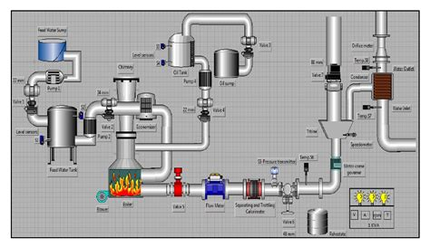 study of thermal power plant layout developing a virtual simulation and data logging and