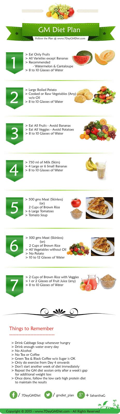 7 Day Vegetarian Detox Diet Menu by Gm Diet Menu Tips To Lose Weight Fast In A Week