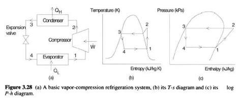 Water Heat Sink by Vapor Compression Refrigeration Systems Refrigerator