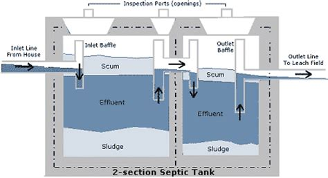 septic tank troubleshooting help requested