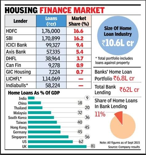 housing loan in india new lenders to bring better home loan deals for buyers