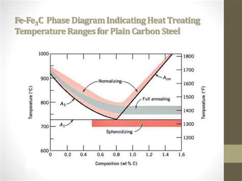 best heat treatment normalizing heat treatment best ppt
