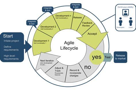 agile sdlc diagram agile