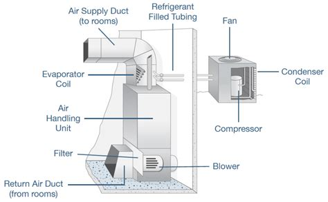hvac diagram standard heating air conditioning