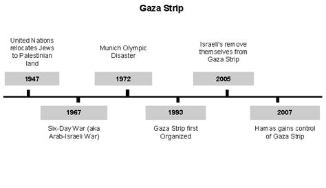 timeline of events in gaza and israel shows sudden rapid gaza strip and israel conflict