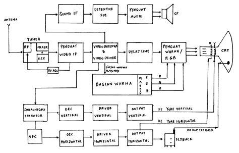 Remote Toshiba Led Asli belajar elektronik kursuselektronik