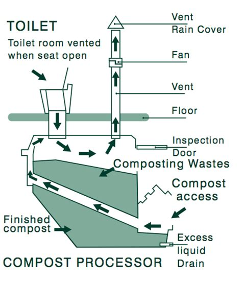 Eco Toilet Contact by An Eco System Involves The Installation And Use Of Simple