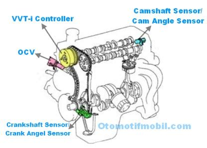 Oli Mesin Serena C23 Oli Mesin Nissan Serena C23 100 Original Part O cara mengecek kerja ocv pada mesin vvt i