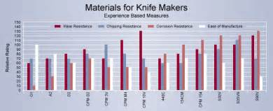 types of tool steel knife steel comparison smithing blades