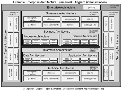 enterprise application architecture diagram exle dragon1 enterprise architecture framework diagram parts