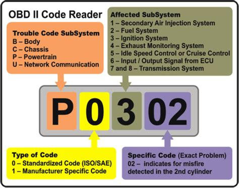 Chrysler Obd Codes by Obd Codes The Check Engine Light Is Only The Messenger