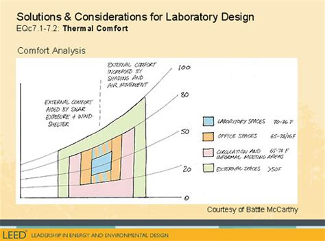 Leed Thermal Comfort by Using Leed On Laboratory Projects Wbdg Whole Building