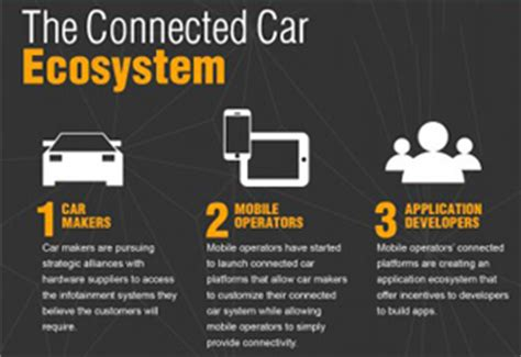 Connected Car White Paper Connected Car Ecosystem Infostretch