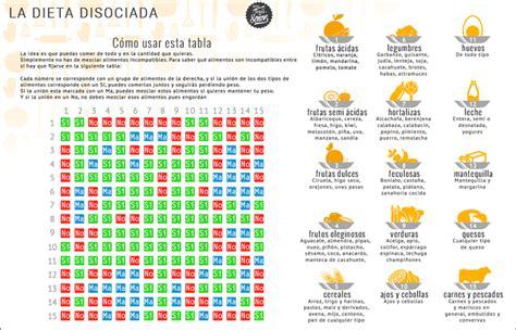 dieta disociada tabla de alimentos todo sobre la dieta disociada menu tablas y dias