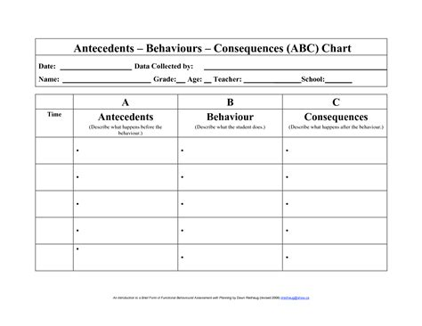 fba template 7 best images of functional behavior abc chart