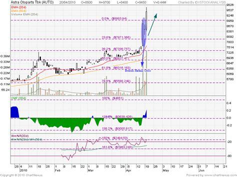 x pattern stock analysis auto after form bearish harami cross pattern idx stock