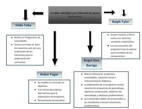 Caracteristicas Modelo Curricular De Ralph Mapa Conceptual