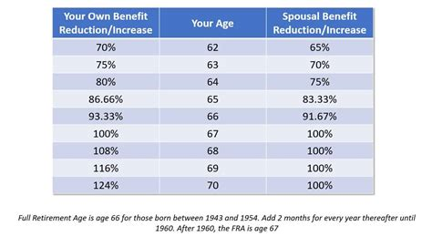 What Age Can You Apply For Spousal Mba by Social Security Spousal Benefits What You Need To