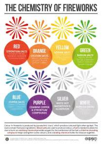 compound colors chemistry of fireworks poster on the compound interest