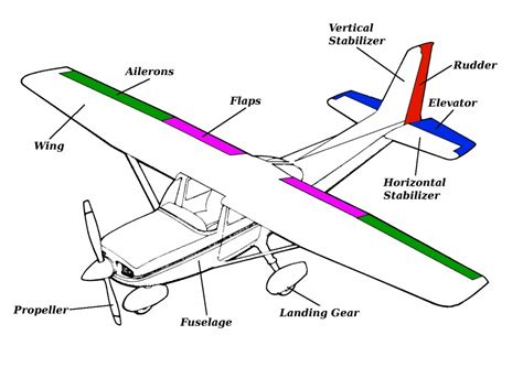 airplane diagram for airplane parts and function general parts of an airplane