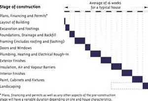 home building process construction process step by step
