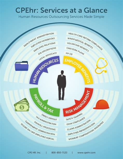 Design Your Own Home App infographic hr outsourcing services made simple